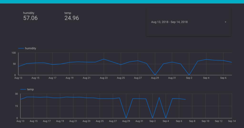 Data Studio Reporting IoT Data